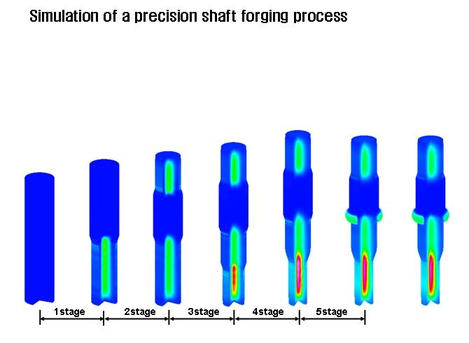 Simulation Of A Precision Shaft Cold Forging Process