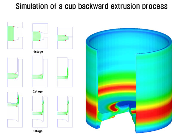 Simulation of a cup backward extrusion process