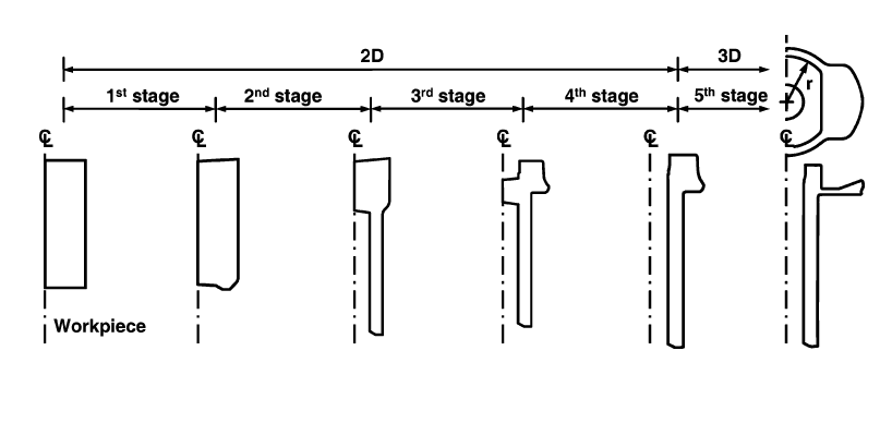 figure 1 forging sequence of multistage automatic cold forging process 2